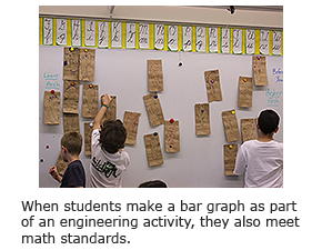 When students make a bar graph as part of an engineering activity, they also meet math standards.