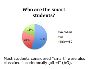 "Most students considered ""smart"" were also classified ""academically gifted"" (AG)."
