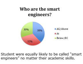 "Student were equally likely to be called ""smart engineers"" no matter their academic skills."