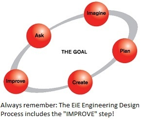 The five-step EiE Engineering Design Process