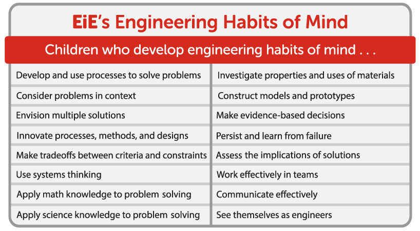 EiE's Engineering Habits of Mind table