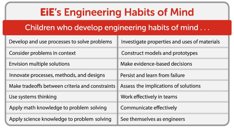 EiE's Engineering Habits of Mind table