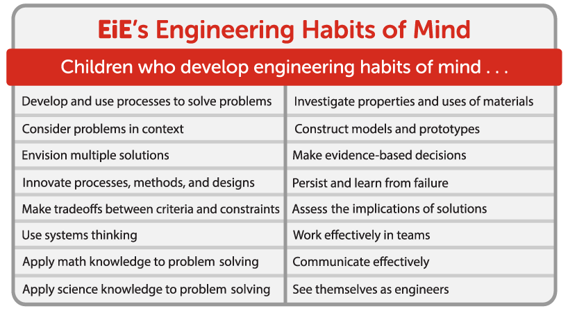 Habits of Mind table