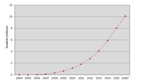 EiE's reach chart