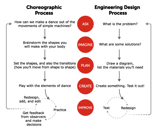 Engineering and Dance comparison graphic