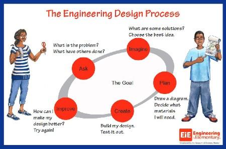 Engineering Adventure's Engineering Design Process