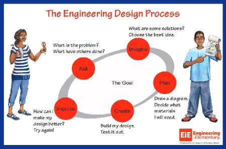 Engineering Adventure's Engineering Design Process
