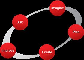 EiE's Engineering Design Process diagram